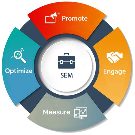 search engine search engine marketing ppc seo sem milkyway rede media