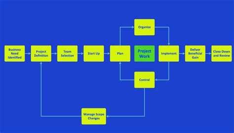 flowchart of water cycle flowchart of water cycle flowchart in word
