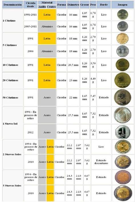 cuanto valia el dolar el 25 de octubre de 2016 monedas del peru