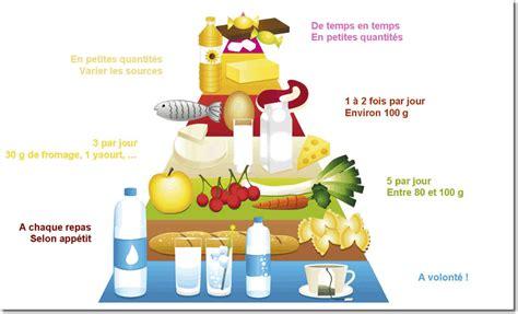 epatite alimentare manger sain et pas cher