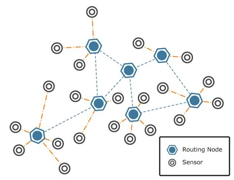 wireless sensor network purelink canada inc