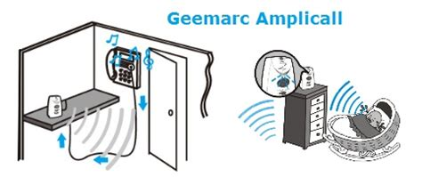 balance de cuisine de pr馗ision guide d achat amplicall geemarc signalisation pour sourd