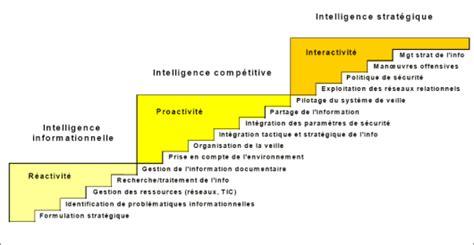 l intelligence 233 conomique marche apr 232 s marche