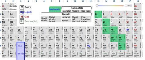 tavola periodica semimetalli cenni sulla nomenclatura della sostanze chimiche