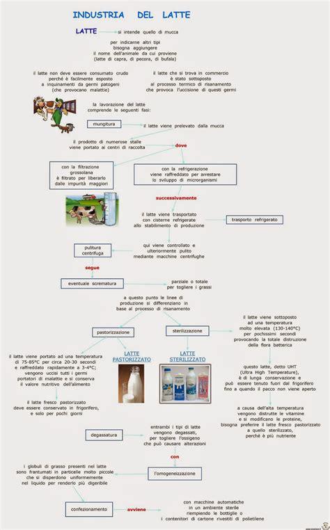 caratteristiche merceologiche degli alimenti mappe merceologia alimentare libro di scuola