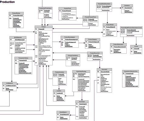 database diagram sql server 2012 chintan dalwadi
