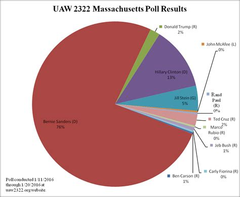 2016 Presidential Endorsement Poll Results United Auto | 2016 presidential endorsement poll results united auto
