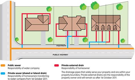 Homeserve Plumbing And Drainage Cover by House External Diagram House Elsavadorla