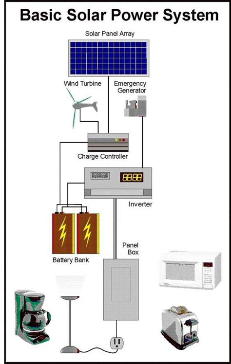 the grid technology and solar on