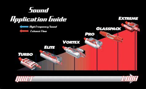 Interior Design Garage cherry bomb vortex muffler autoaccessoriesgarage com