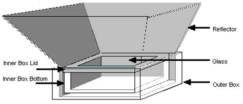 solar oven diagram solar ovens basics and diy tips