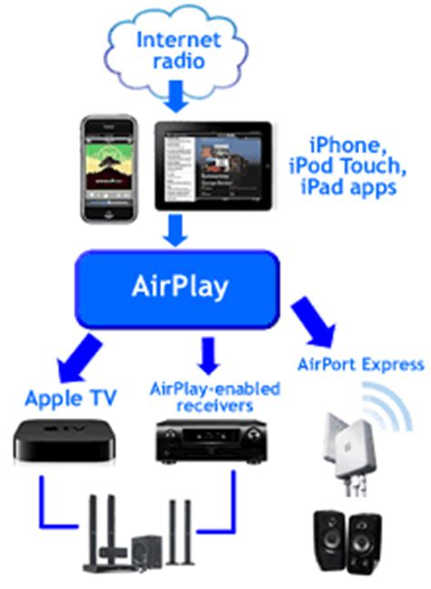 apple airplay apple airplay will become one of the top 10 consumer