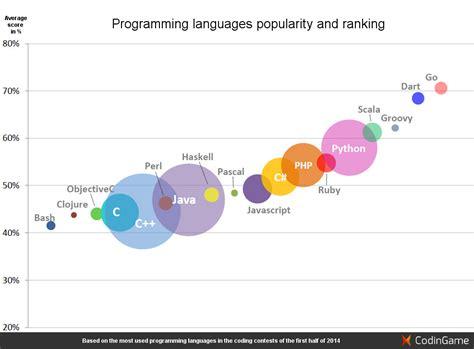 tutorial questions on c programming c programming advanced tutorial