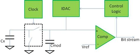 a switched capacitor emulates a designing reliable capacitive touch interfaces part 1 of 2 ee times