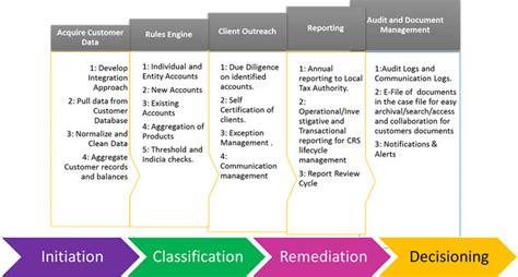 E Solution Financial Standar Program Sertifikasi Internasional common reporting standard crs newgen software