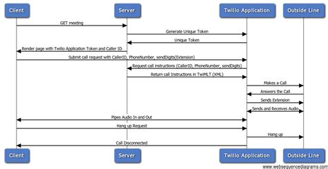 node js pipe tutorial github akras14 twilio node exle making inbound and