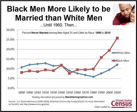 Herbert black marriage rates