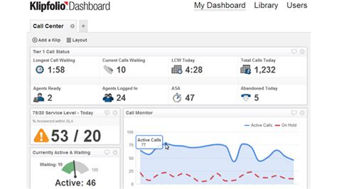 kpi for call center template kpi dashboards in the call center klipfolio