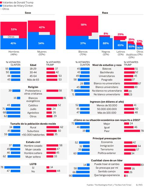 moraleja del resultado de las elecciones de usa an 225 lisis del resultado de las elecciones en estados unidos