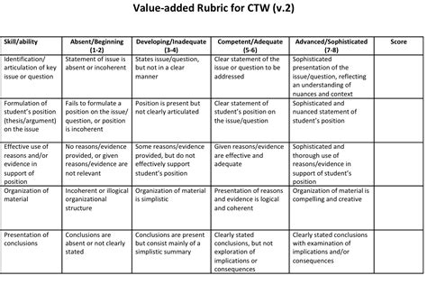 Research On Letter Grades nursing research paper grading rubric theory part