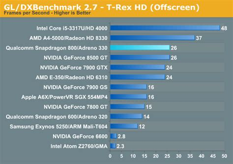 snapdragon 800 mobile the great equalizer snapdragon 800 vs pc gpus