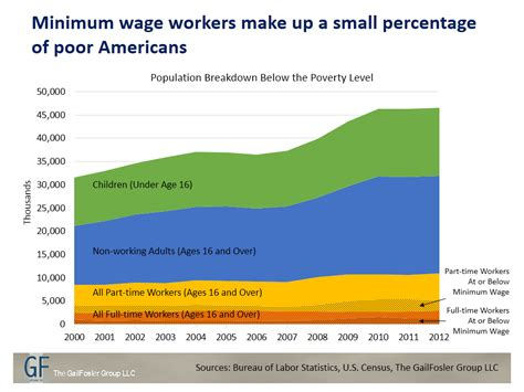 who works for minimum wage will raising the minimum wage really relieve poverty