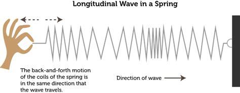 characteristics of waves ck 12 foundation