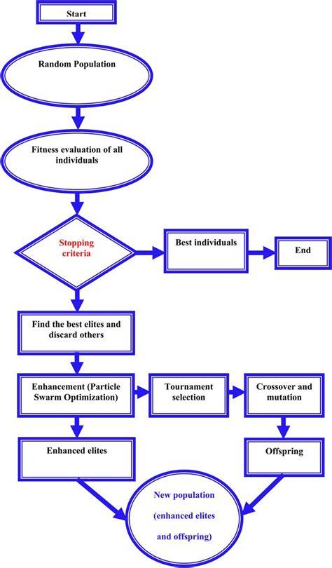 genetic algorithm flowchart create a flowchart