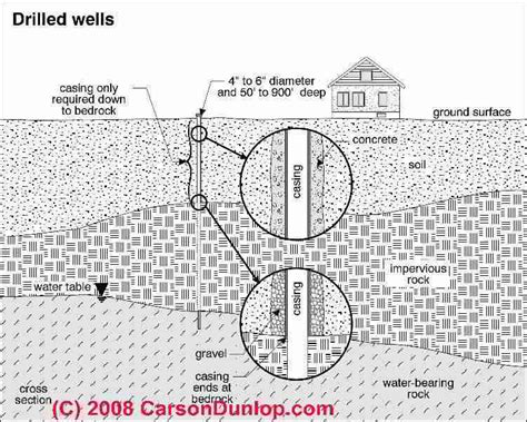 how many sections are included on a typical msds sheet how to return an old water well to service test inspect