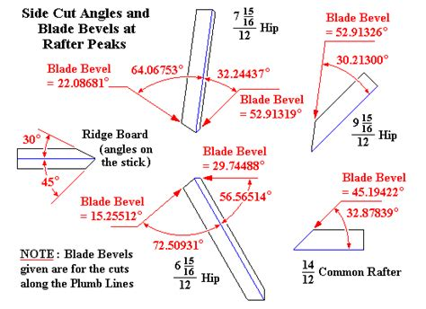 How To Cut A Hip Rafter Irregular Roof Sections Through Hip Rafters