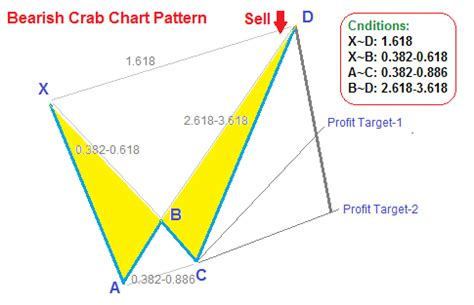 pattern day trading forex day trading forex with price patterns by annie decoqiw