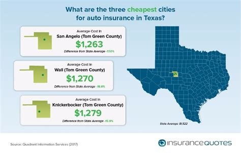 3 cheapest big cities in america by kiplinger washington cost of auto insurance dallas county vs tarrant county