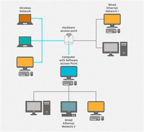 wireless home network design proposal home wireless network design talentneeds com