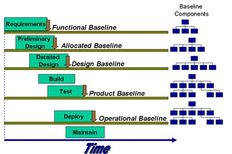 design baseline definition baseline configuration management software engineering