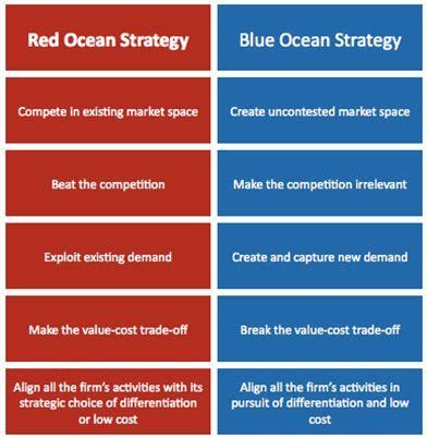 Mba In Innovation Vs Strategy by Blue Strategy Mba Business