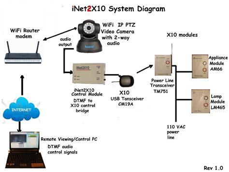 ip wiring diagram ip diagram wiring diagram schemes