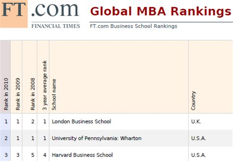 Decision Science Mba by Ft