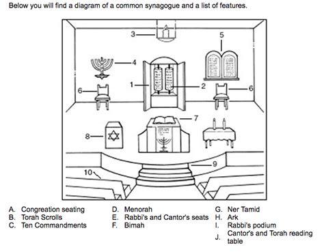 inside a synagogue diagram inside a synagogue diagram best free home design