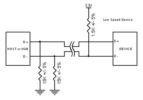 pull up resistor meaning universal serial usb speed identification hw server