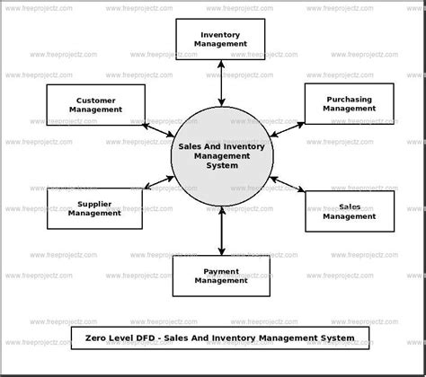 sales and inventory system data flow diagram sales and inventory management system dataflow diagram