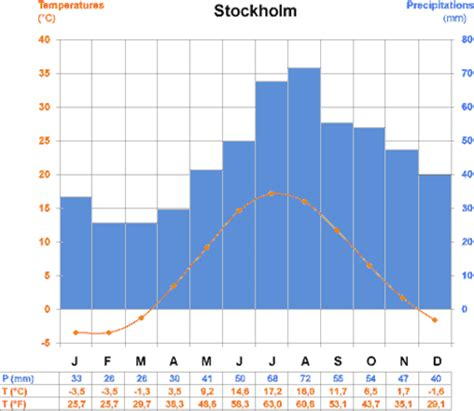 time difference and climate business travel in sweden tips for business travel in sweden