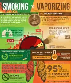 Vs Vaping Essay by Versus Vaporizing Infographic