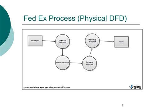 data flow diagram vs flowchart dfd vs flowchart create a flowchart