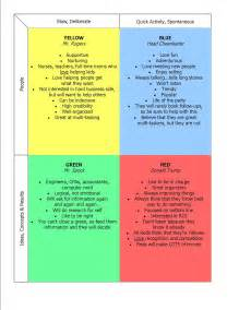 color personalities build rapport chart tactical management school