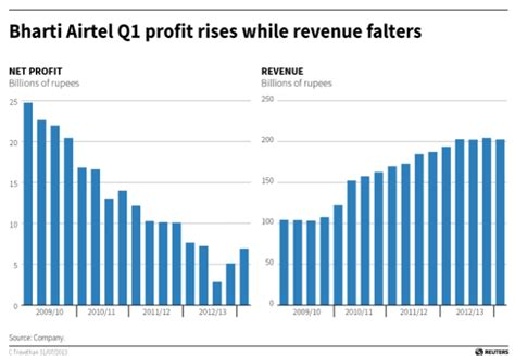 mobile bharti bharti airtel reports 14th consecutive decline in