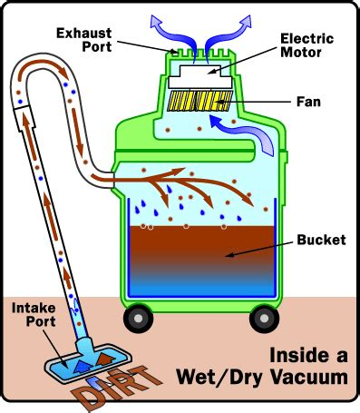 How Vaccum Cleaner Works how vacuum cleaners work