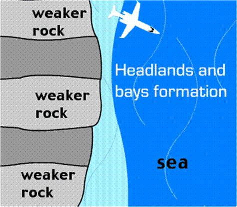headland and bay diagram formation golearngeography