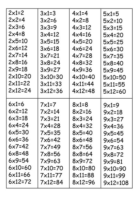 Times Table Printable by Printable Time Tables 1 12 Activity Shelter