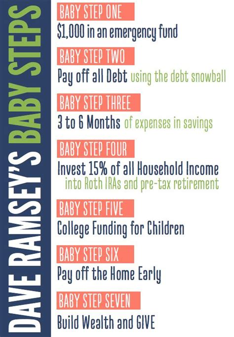 dave ramsey baby steps buying a house 1000 ideas about baby steps on pinterest worship leader lara casey and cheque