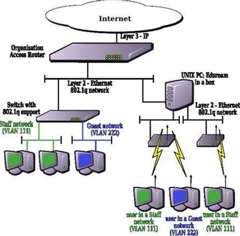 network topology with diagram 17 best images about topology on the